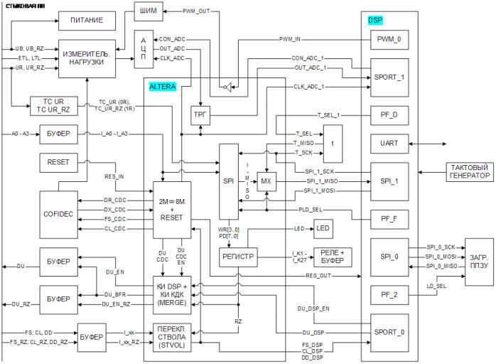 Структурная схема ТЭЗ ДГН7